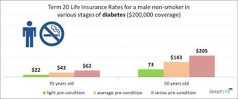 average 20 year term life insurance rates raipurnews
