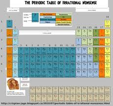37 best Periodic Table in Our Life. images on Pinterest ...