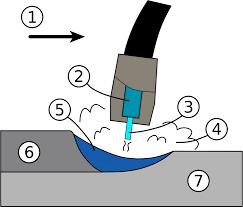 Mig Welding Or Gas Metal Arc Welding Gmaw Process