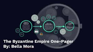 The Byzantine Empire One Pager By Bella Mora On Prezi