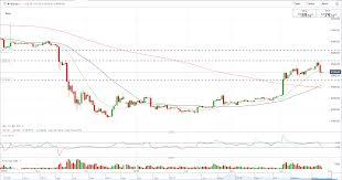 Bitcoin Btc Price Slumps On Bitfinex Tether Fraud Allegations