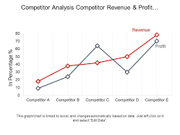 Line Chart Ppt Competitor Analysis Competitor Revenue And Profit Growth