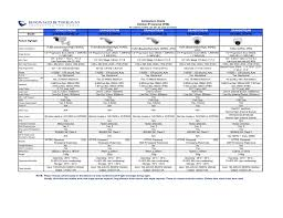 Voip Codec Comparison Chart Surveillance Comparison Chart Manualzz Com