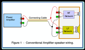 bi wiring a loudspeaker does it make a difference audioholics this shows an amplifier connected to a loudspeaker by a standard cable made from a pair of connecting wires for clarity only one channel of a stereo pair