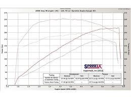 sprintex superchargers intercoolered supercharger kit 2007 2011 sprintex superchargers intercoolered supercharger kit 2007 2011 wrangler jk 3 8l