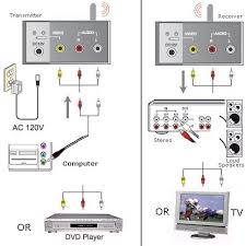 how to play your computer thru your stereo system pc to stereo hookup diagram for wireless connection