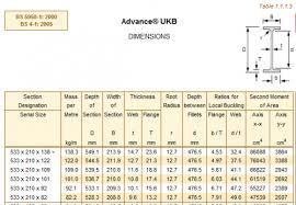 Universal Column Weight Chart Calculating Section Factors Steelconstruction Info