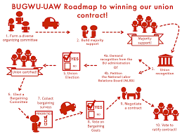 Collective Bargaining Agreement Template Beauteous BU Grad Union BUGWUUAW Collective Bargaining Roadmap To Victory