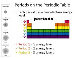 Energy levels Â« KaiserScience