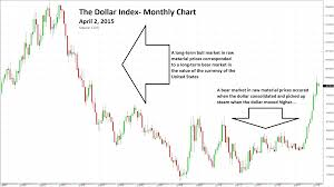 Sugar Commodity Price Chart Why A Strong Dollar Is Bearish For Commodities