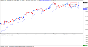 Vfmdirect In Bank Nifty Chart With Kplswing Indicator