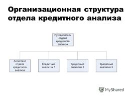 Презентация на тему Кафедра Системного анализа и информатики  3 Организационная структура отдела кредитного анализа