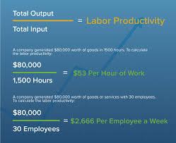 labor ivity formula