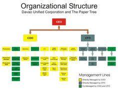 7 Best Management Organizational Charts Images