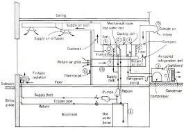 central air conditioning system diagram. air conduct system - cerca con google · conditioning system central diagram