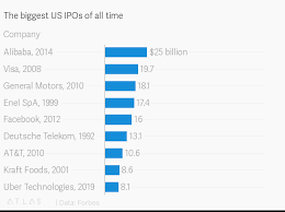 The Biggest Us Ipos Of All Time