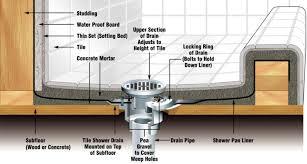 building shower floor pan diy