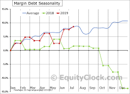 Margin Debt Up By 21 6 In 2017 Still Short Of Levels That