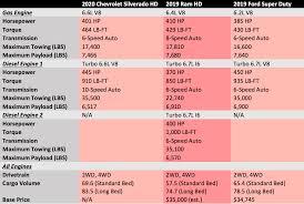 Chevrolet Suburban Towing Capacity Chart 36 Unfolded Chevy 1500 Towing Capacity Chart