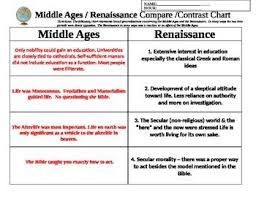 middle ages vs renaissance contrast chart graphic organizer middle ages vs renaissance contrast chart graphic organizer middle ages renaissance and middle