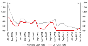 What Does Rising Us Interest Rate Mean For The Australian