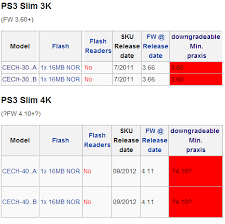 Ps3 Chart Downgradable Ps3 Models Base Firmware With Minverchk