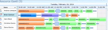 Gantt Chart Using Angularjs The Best Library To Do Gantt Graph Like This Software
