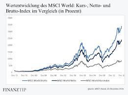 Msci World Index Etf Chart Msci World Net Index Sek Usd Chart