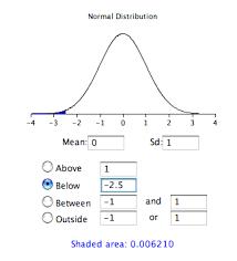 Standard Deviation Chart Online Standard Normal Distribution