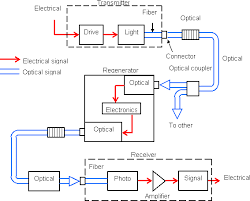 optical fiber communication block diagram ireleast info optical fiber communication system wiring block