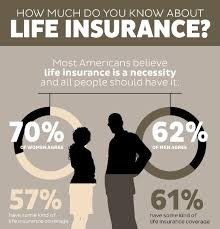 how much do you know about life insurance 1 joint life insurancebest quotesdo