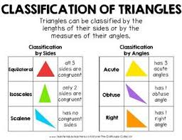 Triangle Classification Chart Classification Of Triangles Chart Poster Color