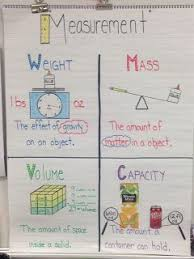 3 Md 2 Anchor Chart Third Grade Q4 Standards Compton Math