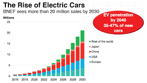 Total Predicts Electric Cars Will Decrease Demand For