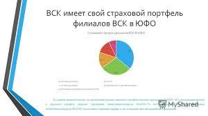 Презентация на тему Курсовая работа на тему Прибыль страховщика  6 ВСК