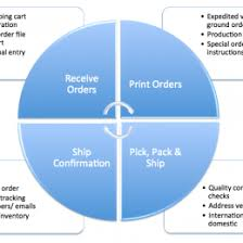 Food Service Flow Diagram 108482983807 Flow Chart Of Kot