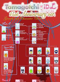 Idl 15 Anniversary In 2019 Character Diagram Chart
