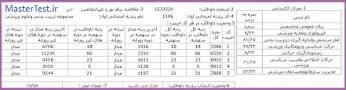 Image result for کارنامه رتبه های برتر کنکور 97