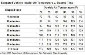 Temperature Inside Car Chart Why You Should Never Leave