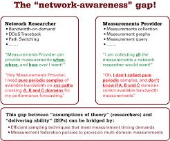 Networking Techniques Multi Domain Network Performance Sampling Oarnet
