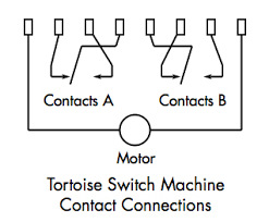 tortoise switch machine easy wire adapters berrett hill shop contacts tortoise
