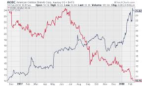 Smith And Wesson Stock Chart Nyt Vs Aobc Crossing Wall Street