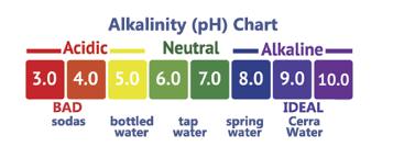 Ph Chart Alkaline 3 Reasons You Should Be Drinking Alkaline Water