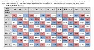 Us Youth Soccer Birth Year And Season Matrix