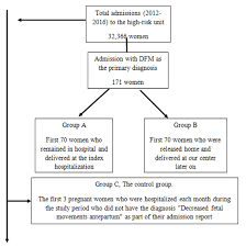 Pregnancy Outcome Of Women Presenting With Decreased Fetal