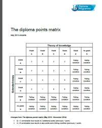 tok ee matrix points ib dp pex  tok ee points matrix 2015 2016