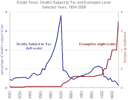 Estate Tax Rate Chart The State Of Estate Taxes The New York Times