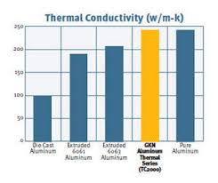 Thermal Conductivity Chart Metals Gkn Sinter Metals To Display New Innovative Materials At