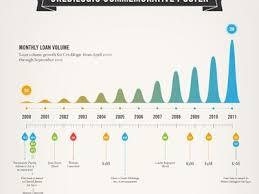 Chart design inspiration Infographic Timeline Graphic 18 Best Timeline Design Inspiration Images On Pinterest Template Word Timeline Graphic 18 Best Timeline Design Inspiration Images On