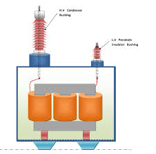 bushing of transformer ( for h v side and l v side Transformer Pressure Relay the bushing of power transformer is a type of porcelain or ebonite post insulator put on the top or side of the transformer tank through which connections